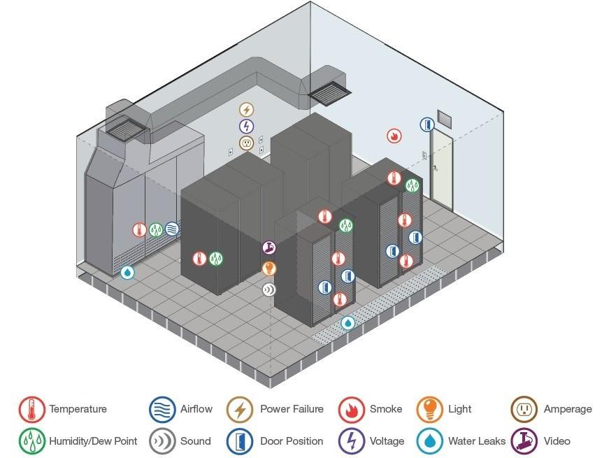 Environment Monitoring