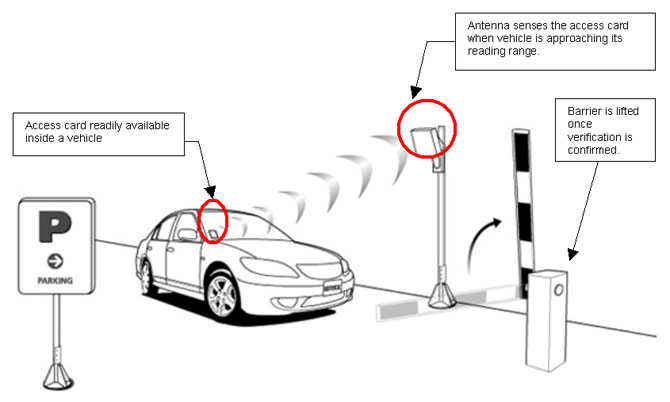 Vehicle Access Control System in Dubai   Parking Management Suystem